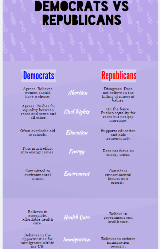 Compare And Contrast of Democratic vs Party